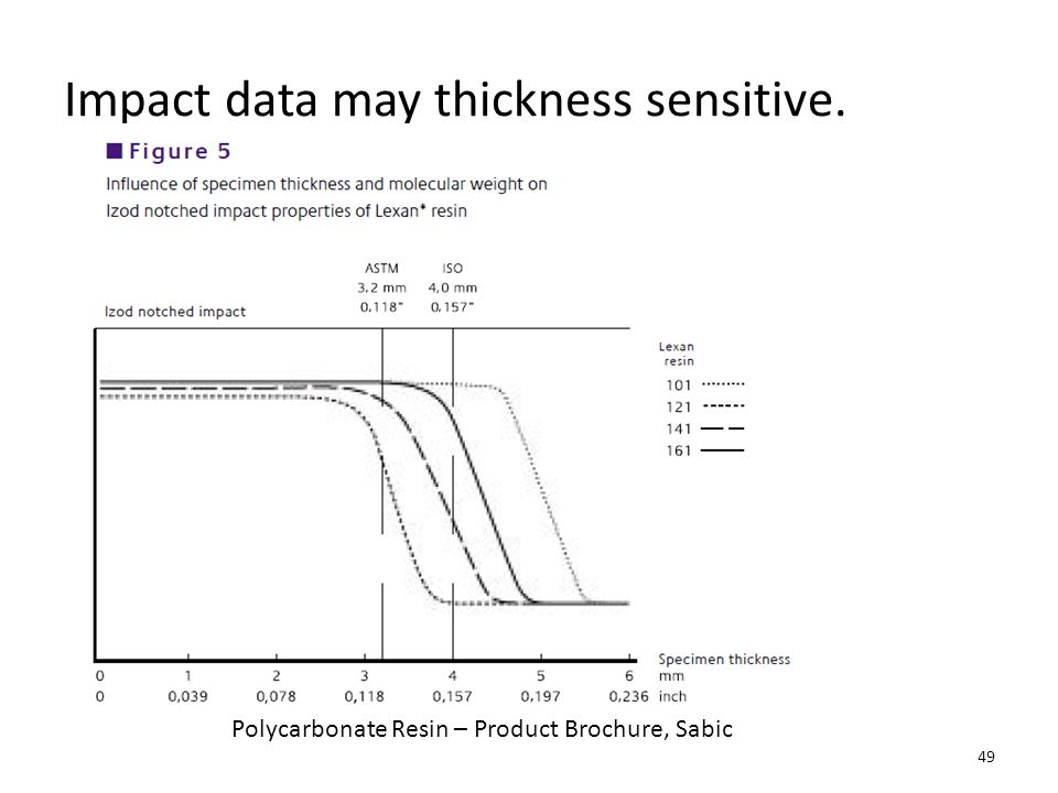 Impact data may thickness sensitive.