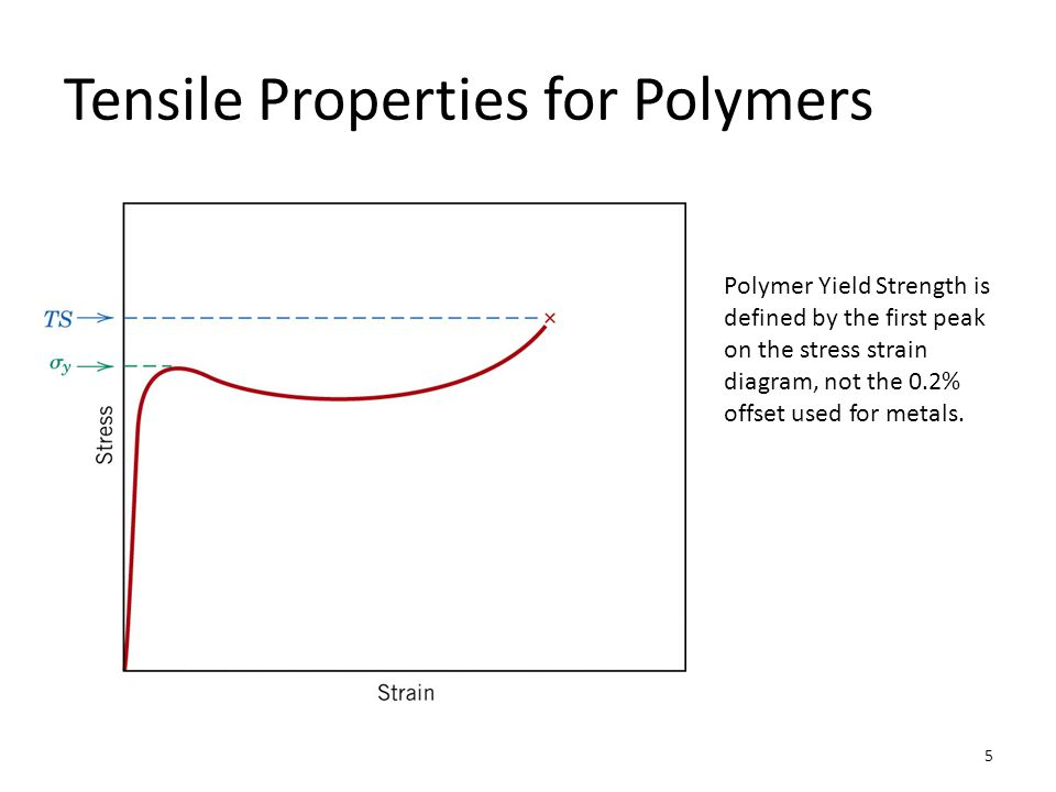 Tensile Properties for Polymers