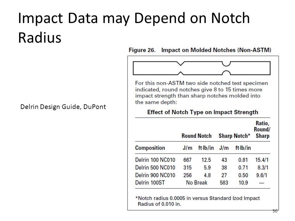 Impact Data may Depend on Notch Radius
