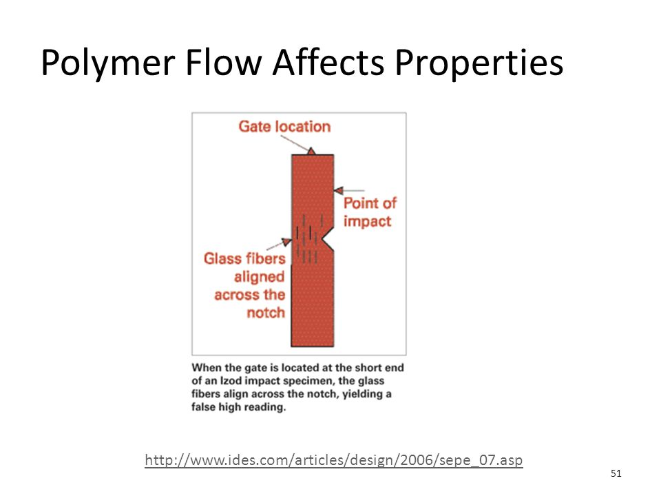 Polymer Flow Affects Properties