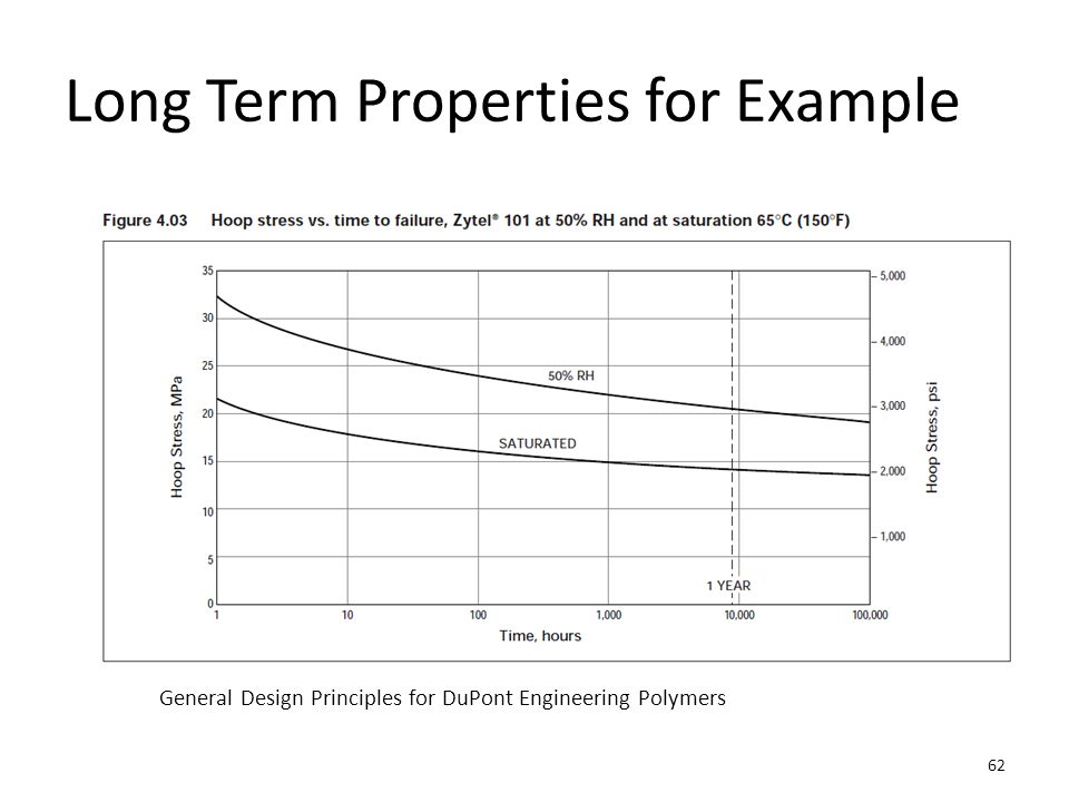 Long Term Properties for Example