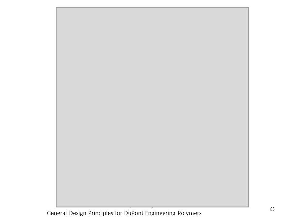 General Design Principles for DuPont Engineering Polymers