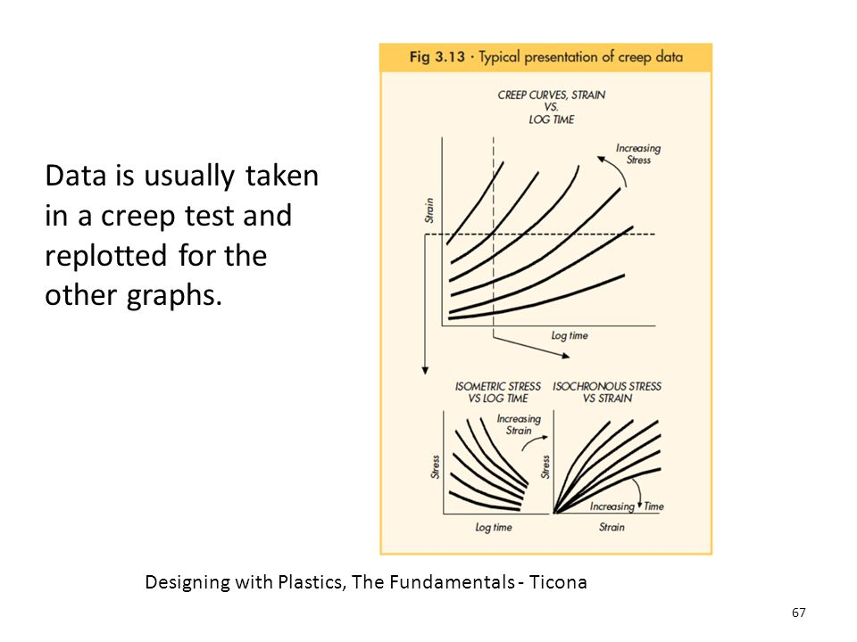 Data is usually taken in a creep test and replotted for the other graphs.