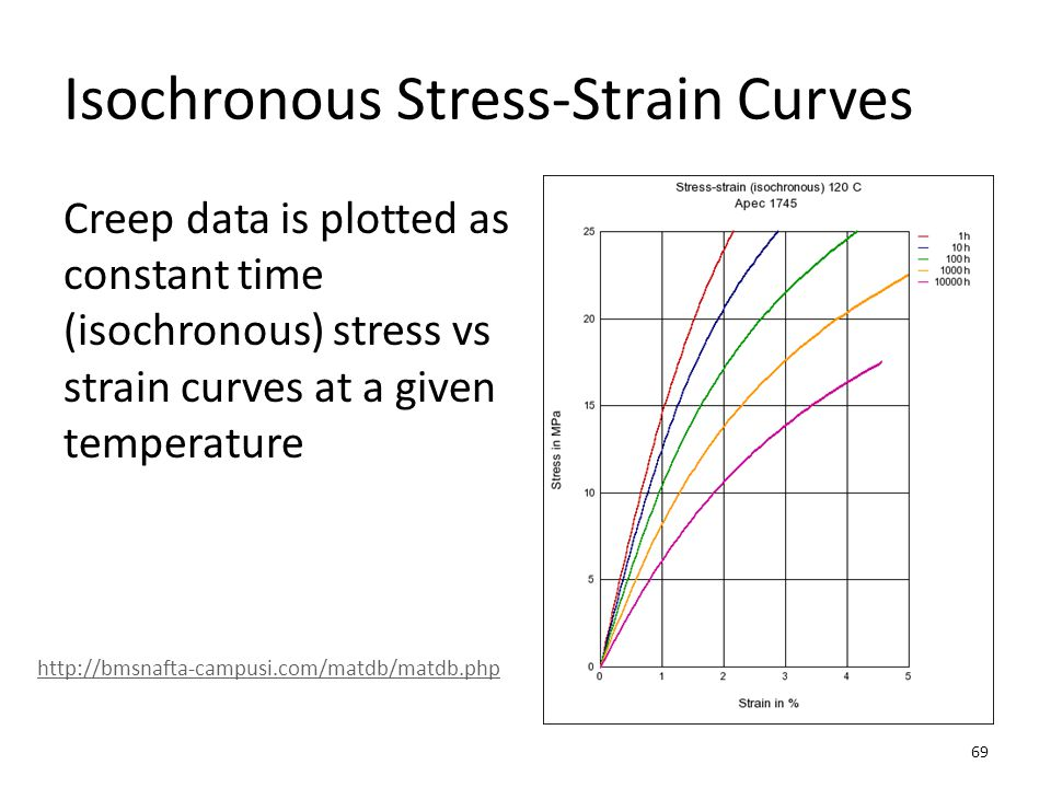 Isochronous Stress-Strain Curves