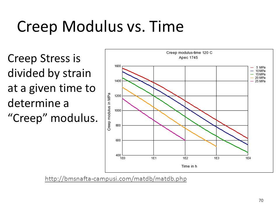 Creep Modulus vs. Time Creep Stress is divided by strain at a given time to determine a Creep modulus.