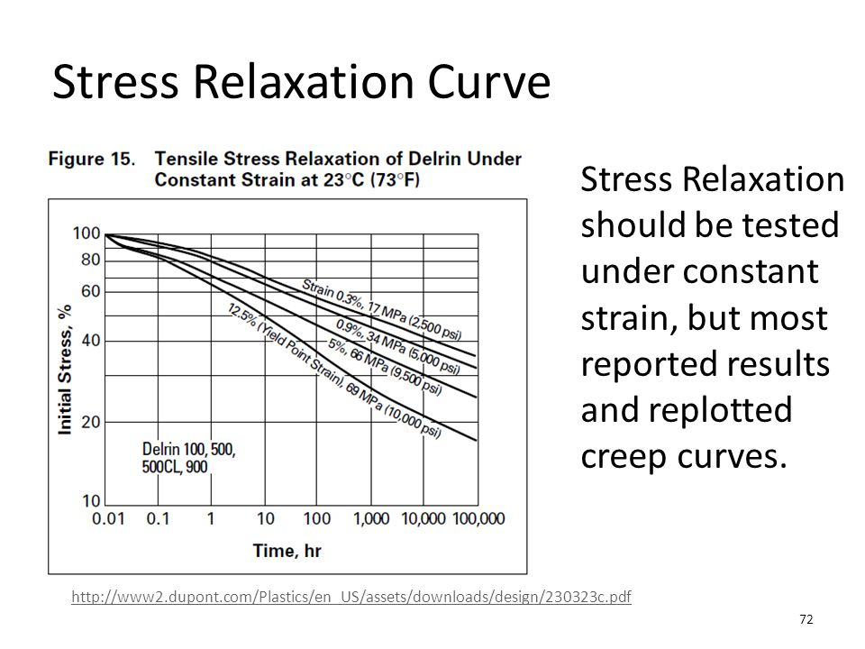 Stress Relaxation Curve