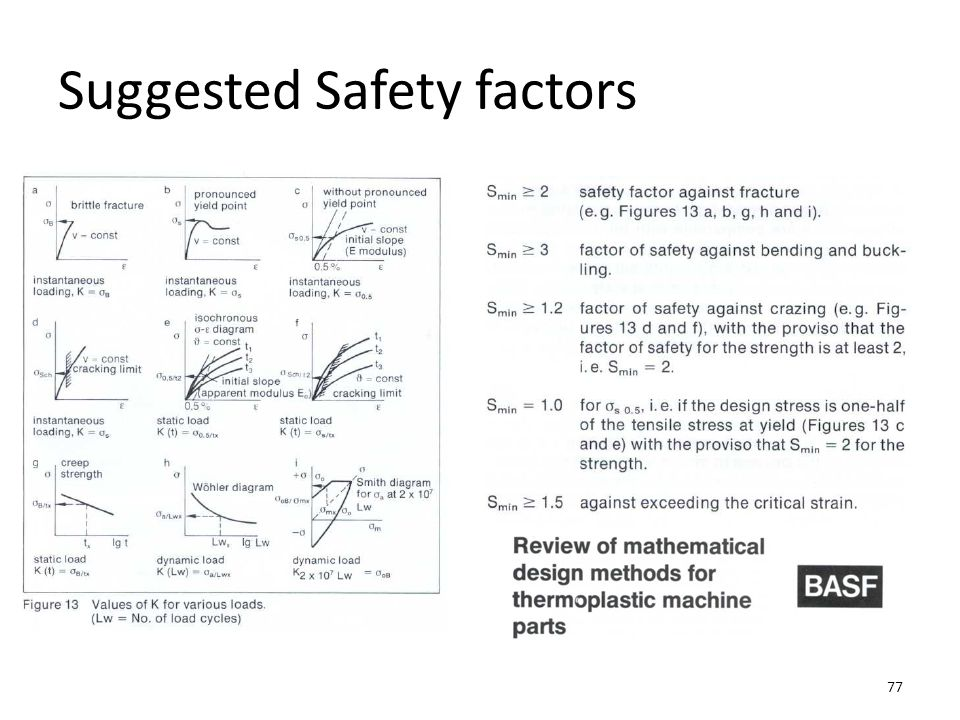Suggested Safety factors