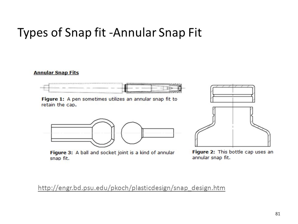 Types of Snap fit -Annular Snap Fit