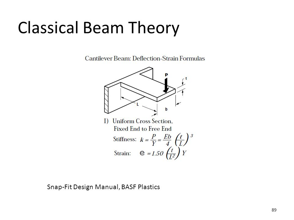Classical Beam Theory Snap-Fit Design Manual, BASF Plastics
