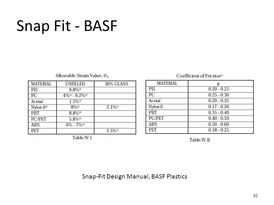 Snap Fit - BASF Snap-Fit Design Manual, BASF Plastics