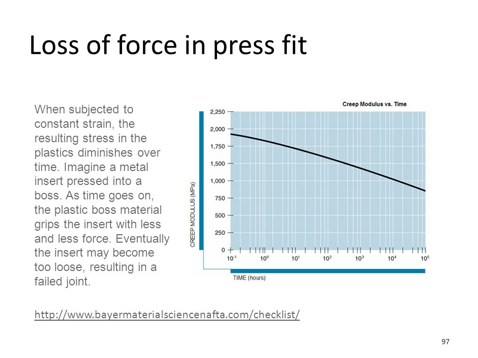 Loss of force in press fit