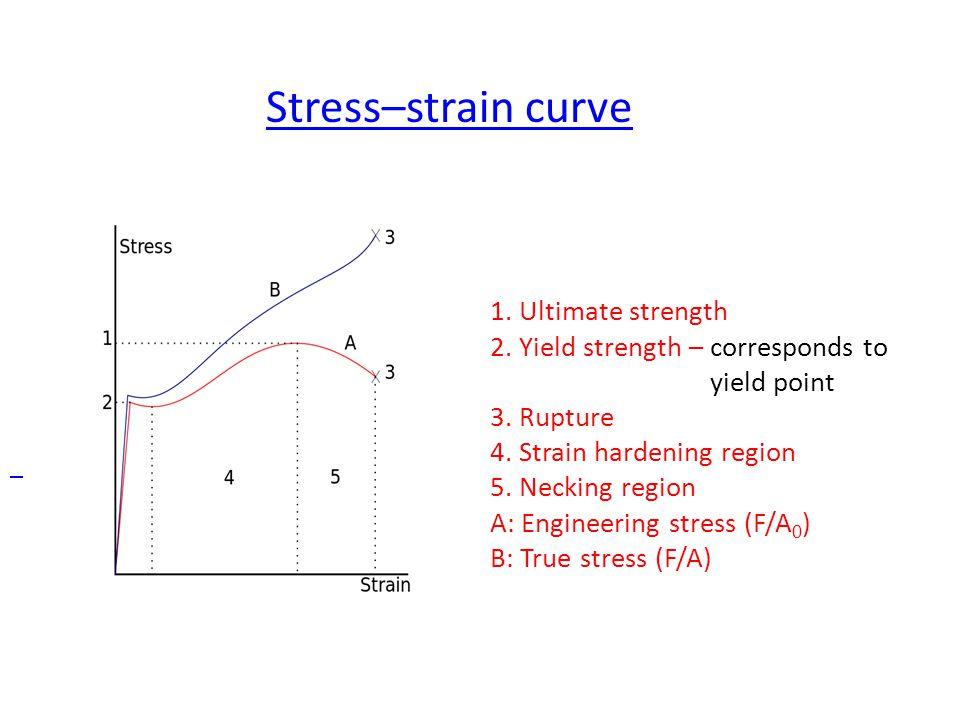Stress–strain curve.