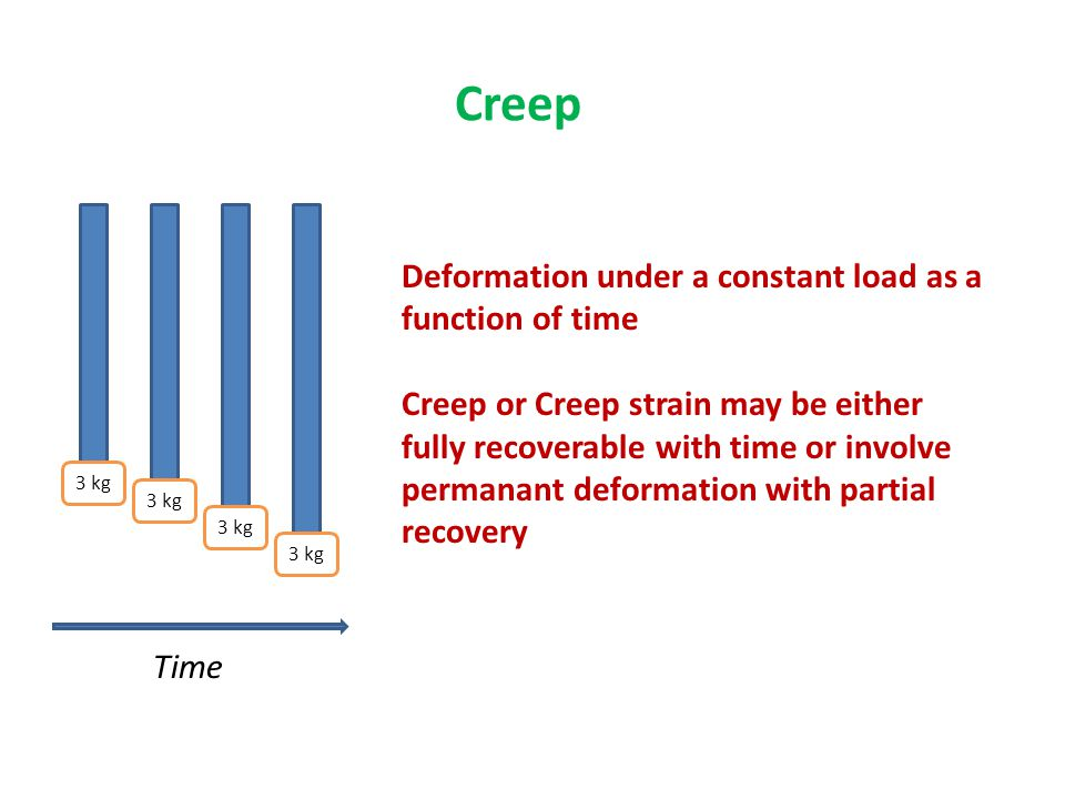 Creep Deformation under a constant load as a function of time