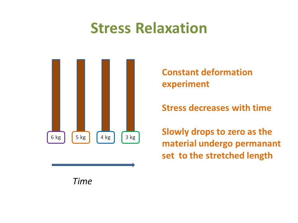 Stress Relaxation Constant deformation experiment