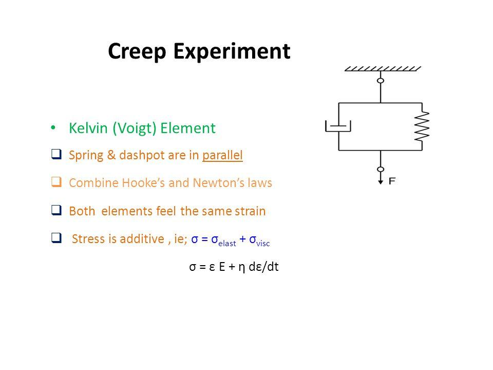 Creep Experiment Kelvin (Voigt) Element