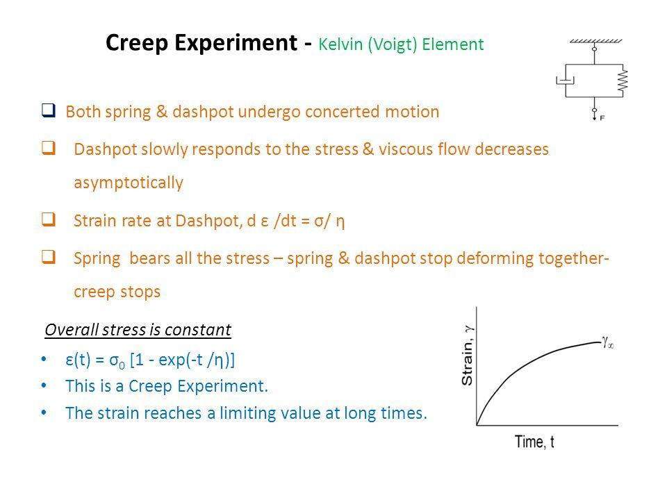 Creep Experiment - Kelvin (Voigt) Element