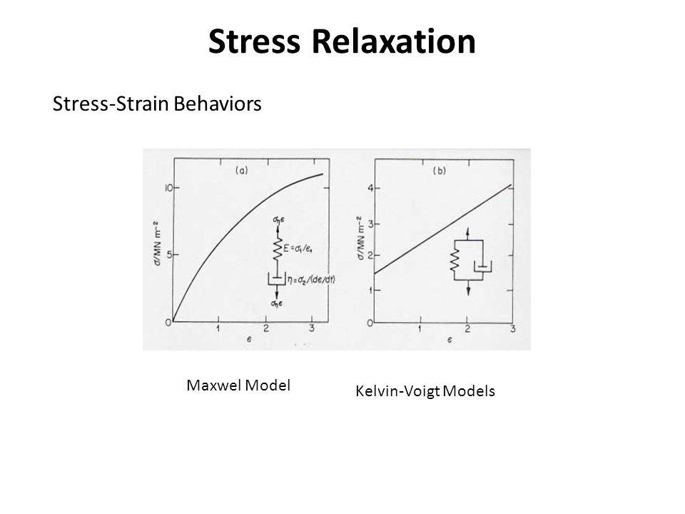 Stress Relaxation Stress-Strain Behaviors Maxwel Model
