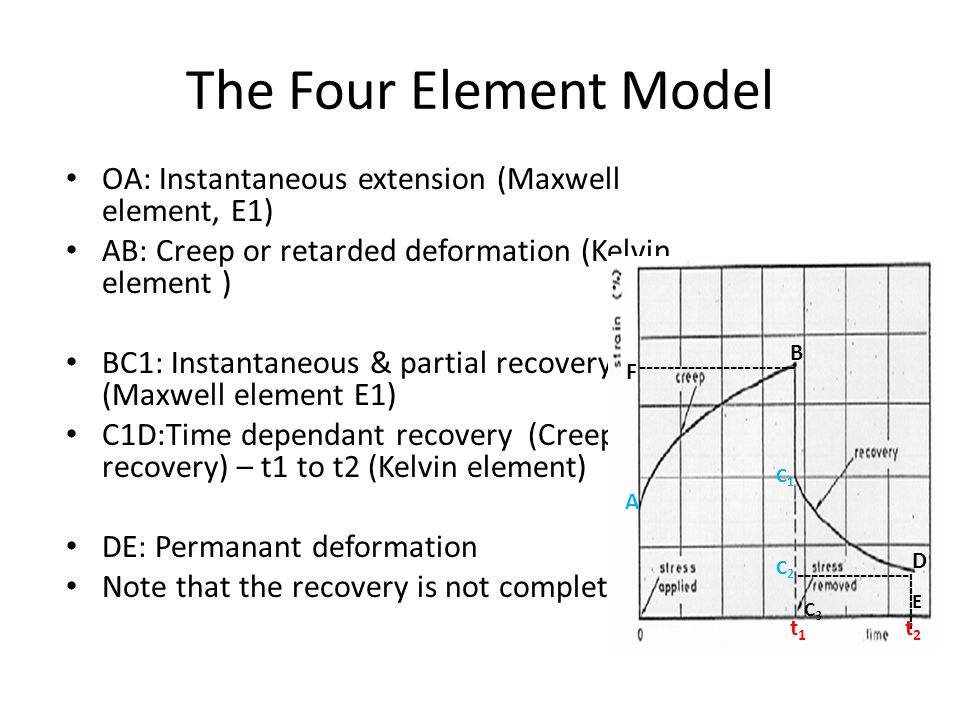 The Four Element Model OA: Instantaneous extension (Maxwell element, E1) AB: Creep or retarded deformation (Kelvin element )