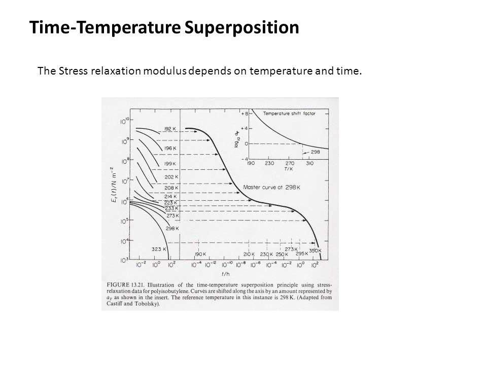 Time-Temperature Superposition