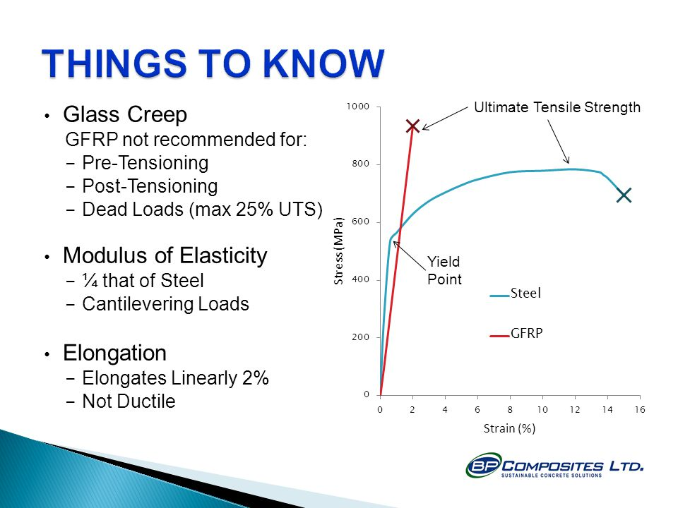 THINGS TO KNOW Glass Creep Modulus of Elasticity Elongation