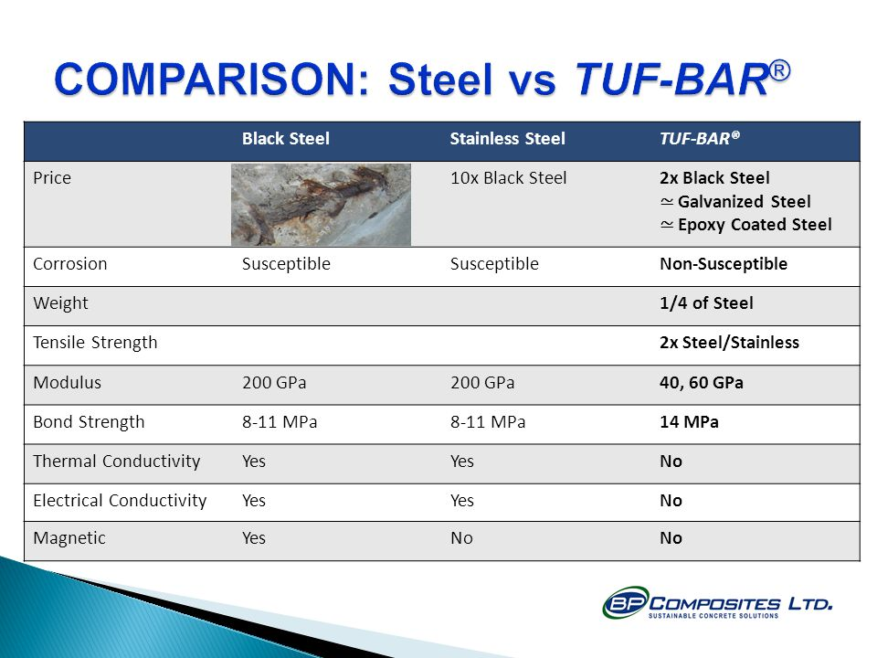 COMPARISON: Steel vs TUF-BAR®