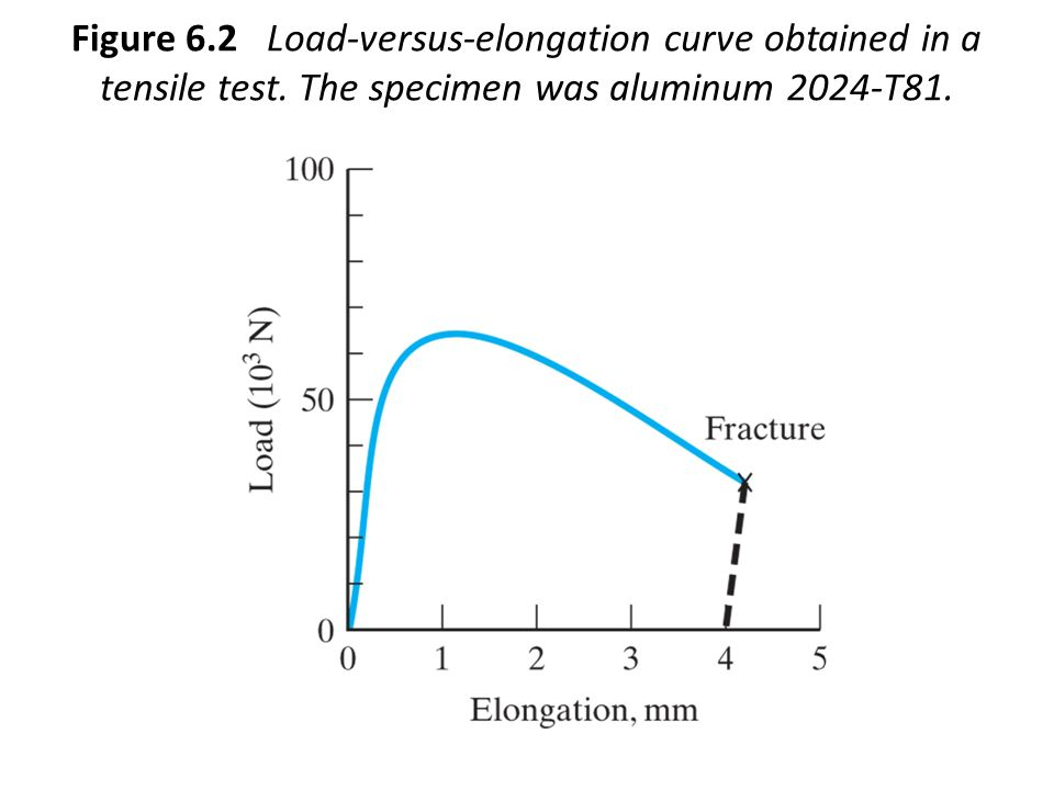 Figure 6. 2 Load-versus-elongation curve obtained in a tensile test