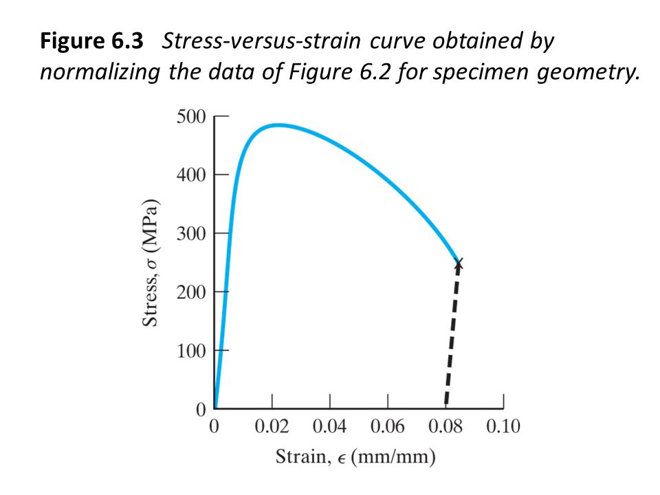Figure 6.3 Stress-versus-strain curve obtained by normalizing the data of Figure 6.2 for specimen geometry.