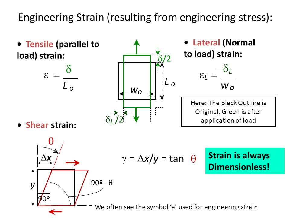 Engineering Strain (resulting from engineering stress):