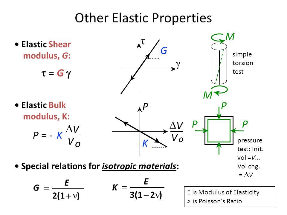 Other Elastic Properties