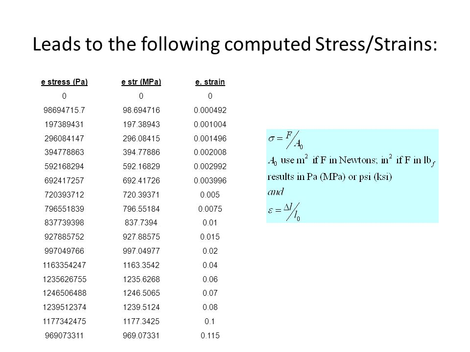 Leads to the following computed Stress/Strains:
