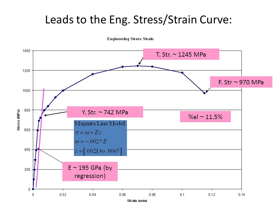 Leads to the Eng. Stress/Strain Curve: