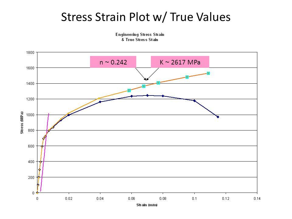 Stress Strain Plot w/ True Values