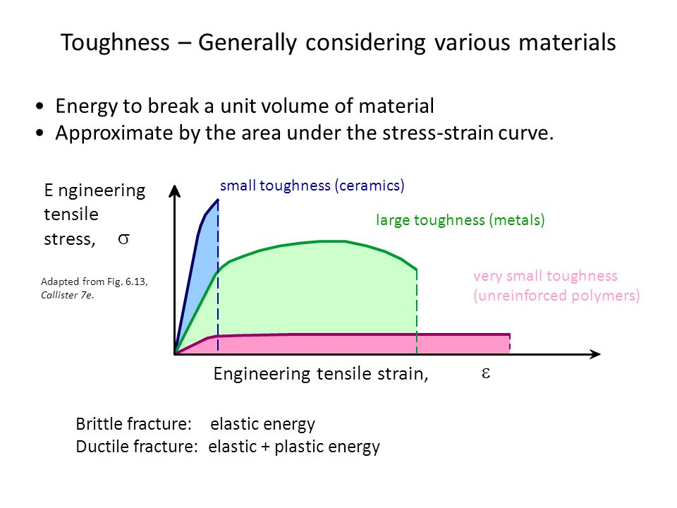 Toughness – Generally considering various materials