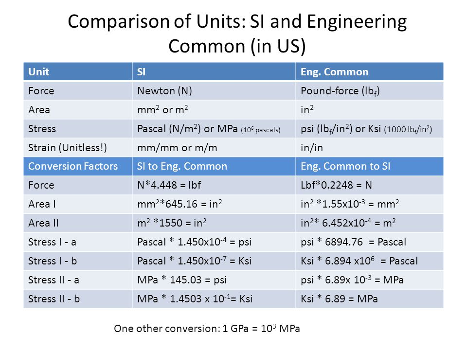 Comparison of Units: SI and Engineering Common (in US)