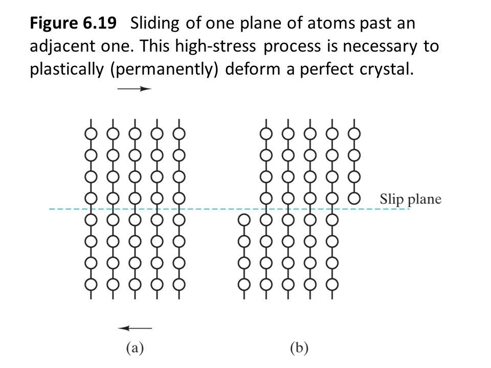 Figure 6. 19 Sliding of one plane of atoms past an adjacent one