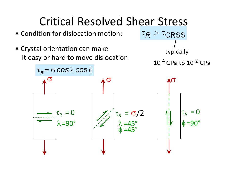 Critical Resolved Shear Stress
