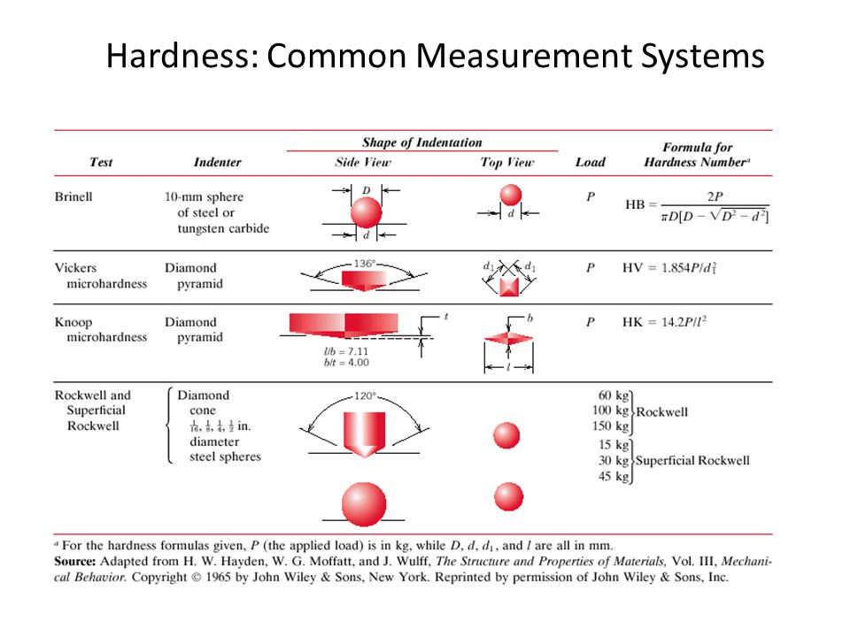 Hardness: Common Measurement Systems