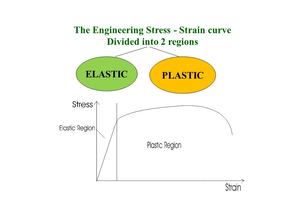 The Engineering Stress - Strain curve