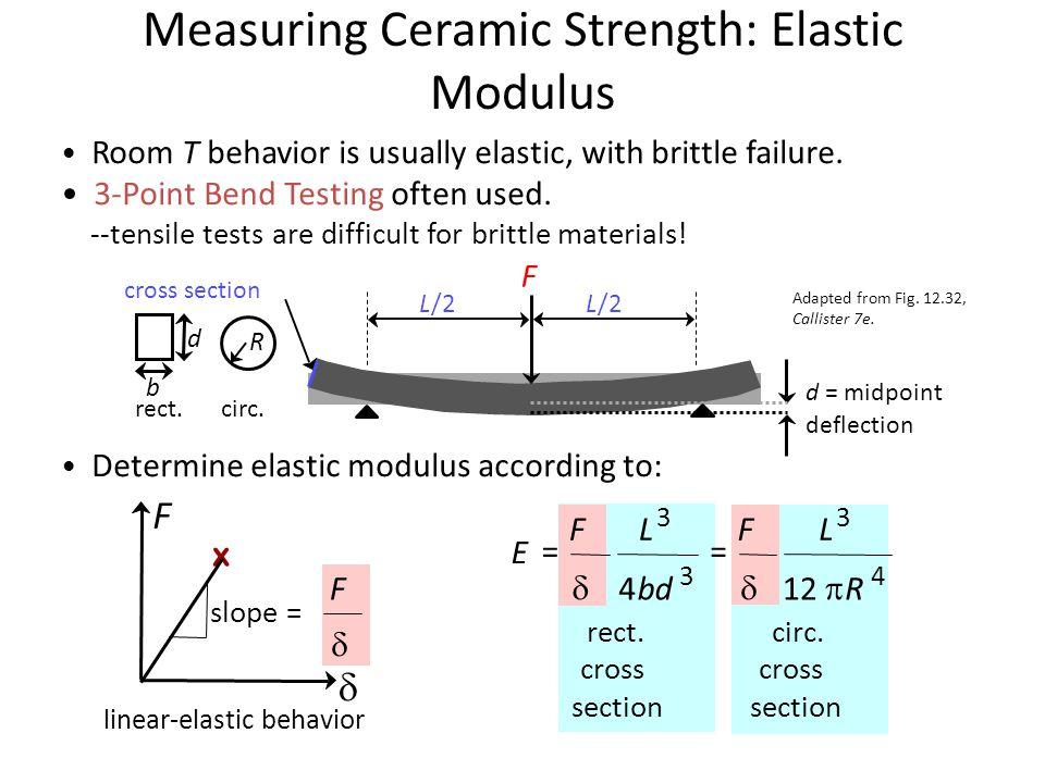 Measuring Ceramic Strength: Elastic Modulus