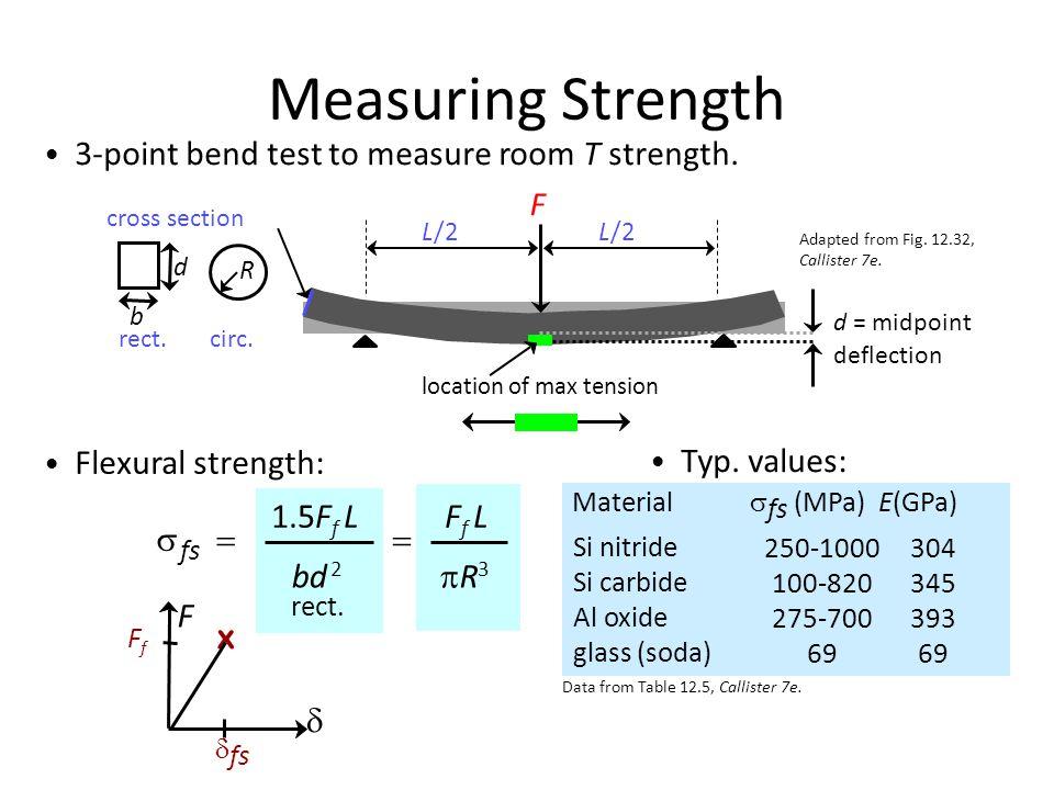 Measuring Strength s = 1.5Ff L bd 2 Ff L pR3 x F F