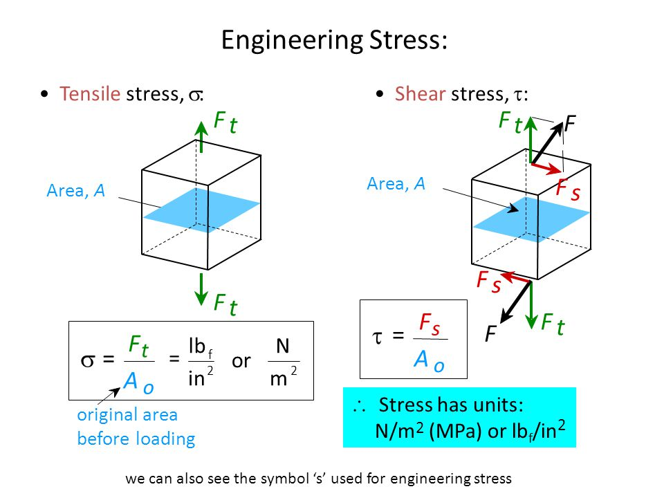 we can also see the symbol 's' used for engineering stress