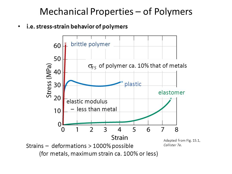 Mechanical Properties – of Polymers