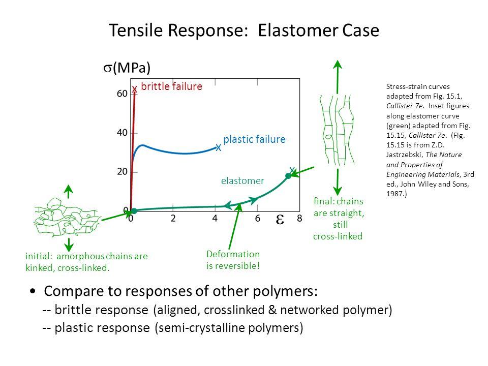 Tensile Response: Elastomer Case