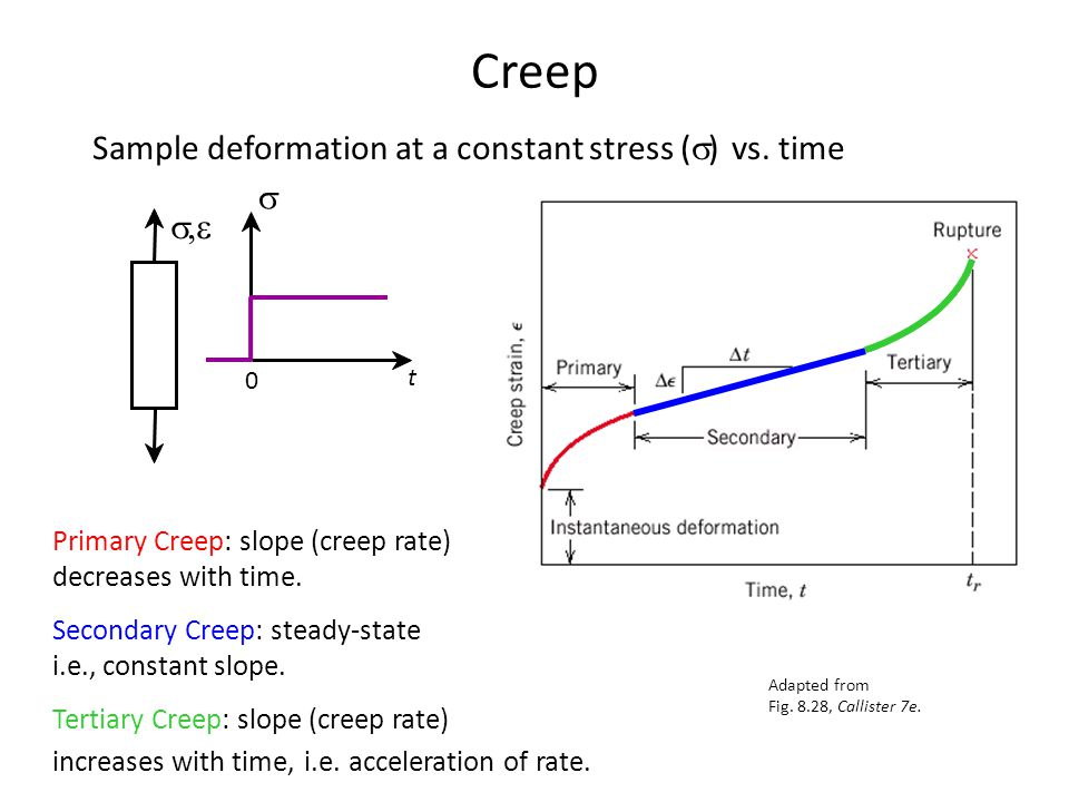Creep Sample deformation at a constant stress (s) vs. time s s,e