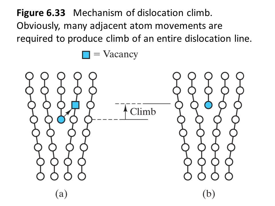 Figure 6. 33 Mechanism of dislocation climb
