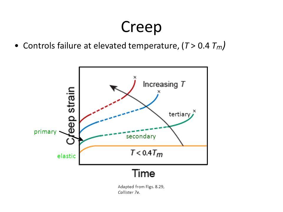 Creep • Controls failure at elevated temperature, (T > 0.4 Tm)