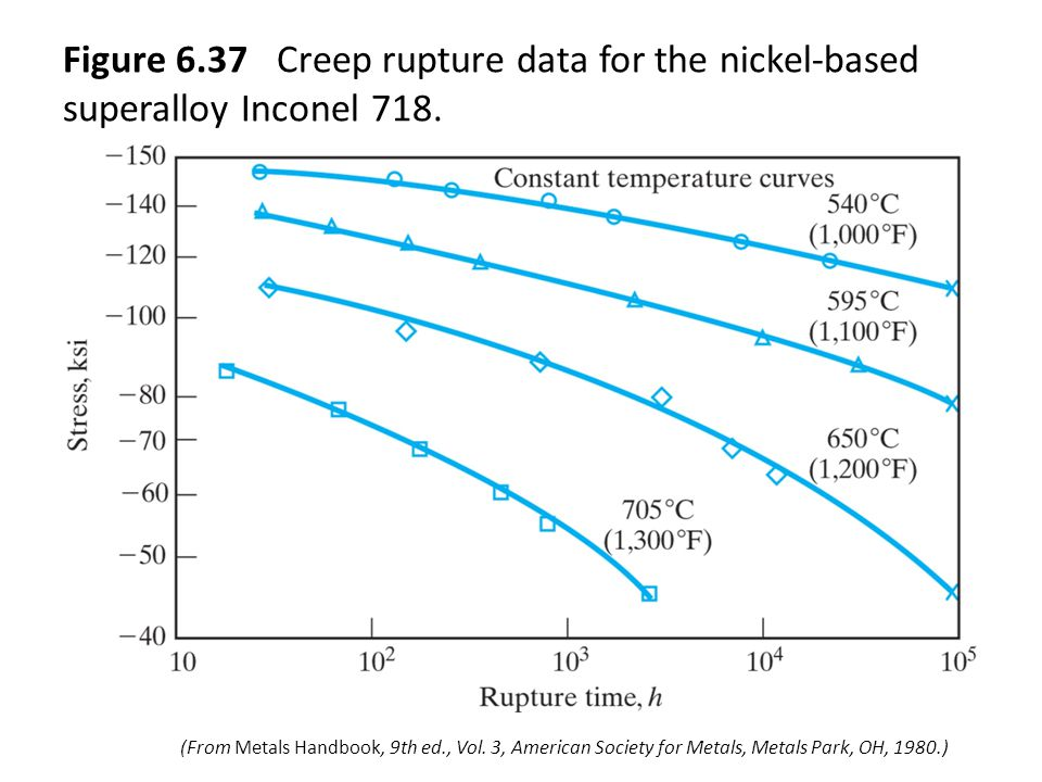 Figure 6.37 Creep rupture data for the nickel-based superalloy Inconel 718.