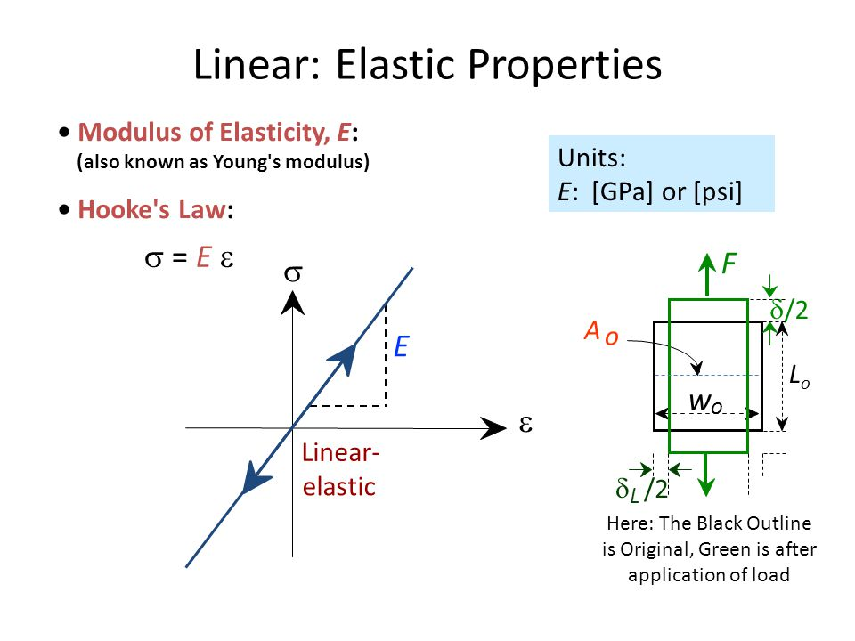 Linear: Elastic Properties