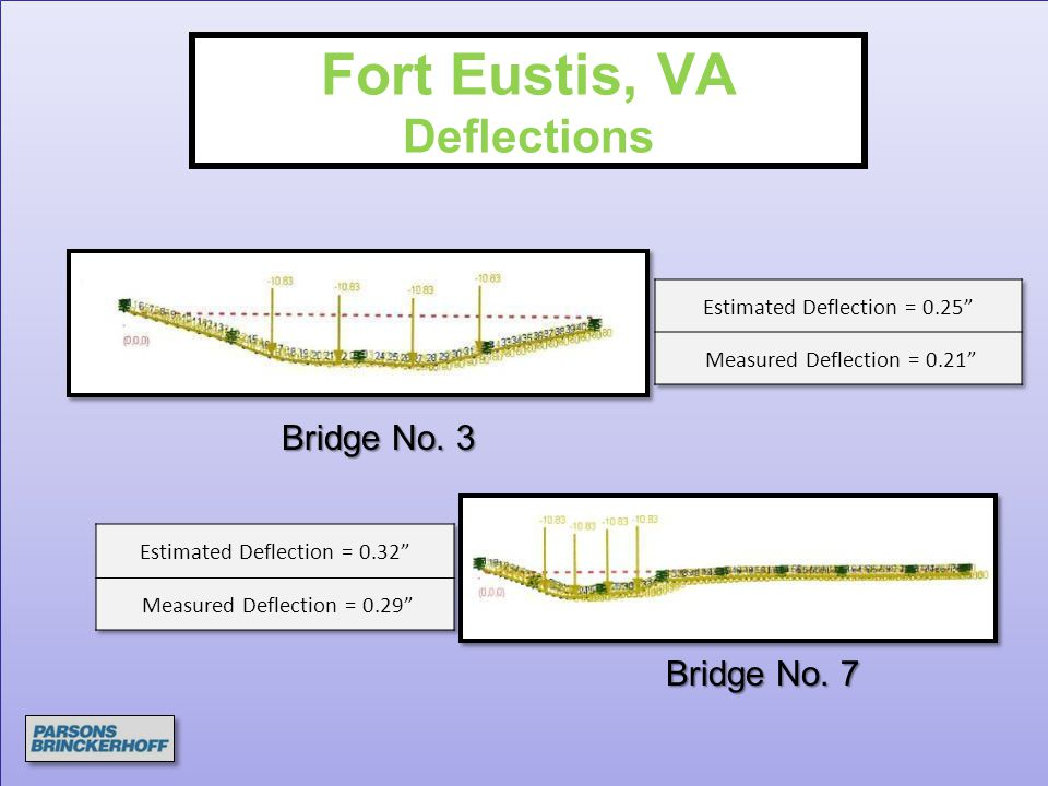 Fort Eustis, VA Deflections Bridge No. 3 Bridge No. 7