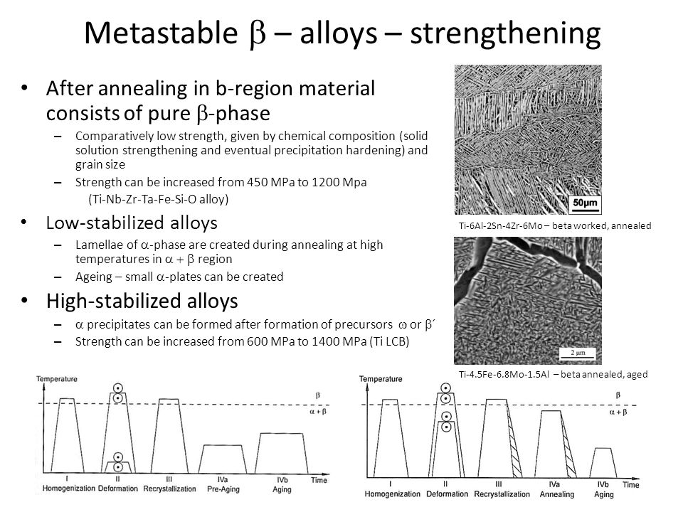 Metastable b – alloys – strengthening